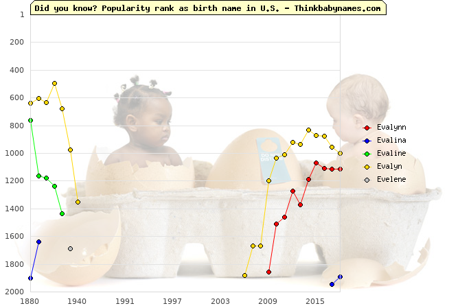 Top 2000 baby names ranking of Evalynn, Evalina, Evaline, Evalyn, Evelene in U.S.