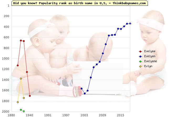 Top 2000 baby names ranking of Evelyne, Evelynn, Evelynne, Evlyn in U.S.