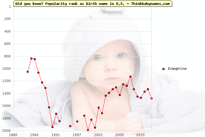 Top 2000 baby names ranking of Evangelina name in U.S.