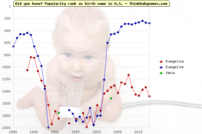 Top 2000 baby names ranking of Evangelina, Evangeline, Vania in U.S.