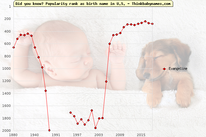 Top 2000 baby names ranking of Evangeline name in U.S.