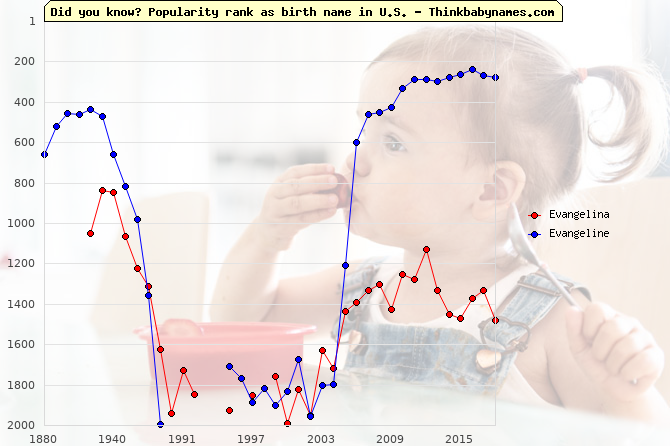 Top 2000 baby names ranking of Evangelina, Evangeline in U.S.