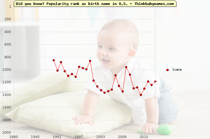 Top 2000 baby names ranking of Ivana in U.S.