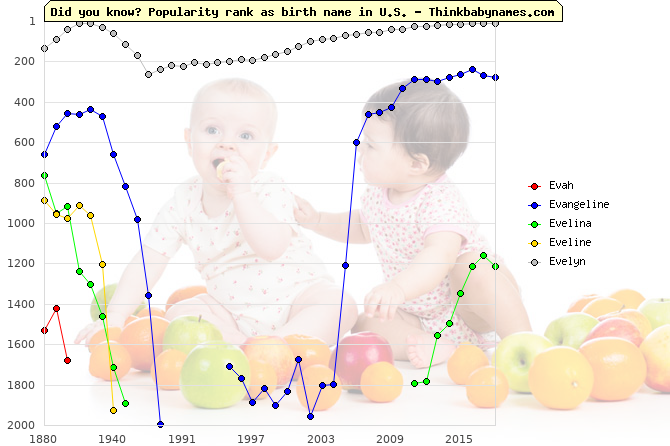 Top 2000 baby names ranking of Evah, Evangeline, Evelina, Eveline, Evelyn in U.S.