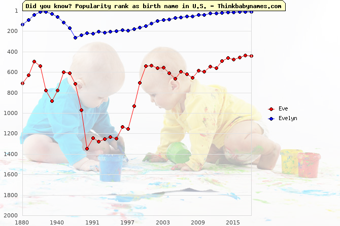 Top 1000 baby names ranking of Eve, Evelyn in U.S.