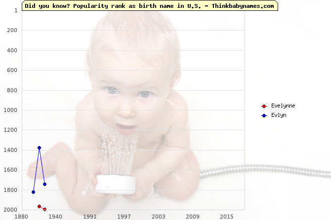 Top 2000 baby names ranking of Evelynne, Evlyn in U.S.