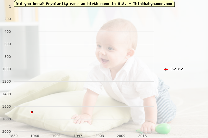 Top 2000 baby names ranking of Evelene name in U.S.
