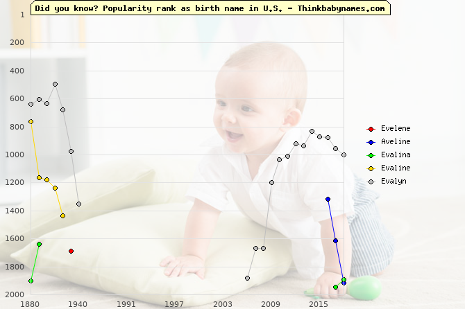 Top 2000 baby names ranking of Evelene, Aveline, Evalina, Evaline, Evalyn in U.S.