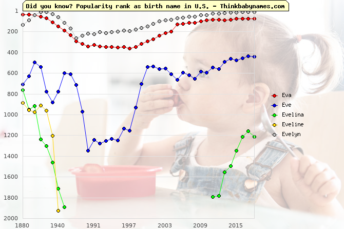 Top 2000 baby names ranking of Eva, Eve, Evelina, Eveline, Evelyn in U.S.