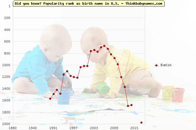 Top 2000 baby names ranking of Evelin name in U.S.