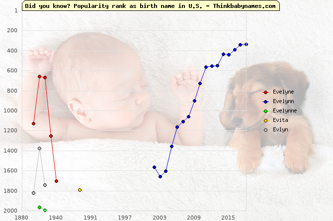 Top 2000 baby names ranking of Evelyne, Evelynn, Evelynne, Evita, Evlyn in U.S.