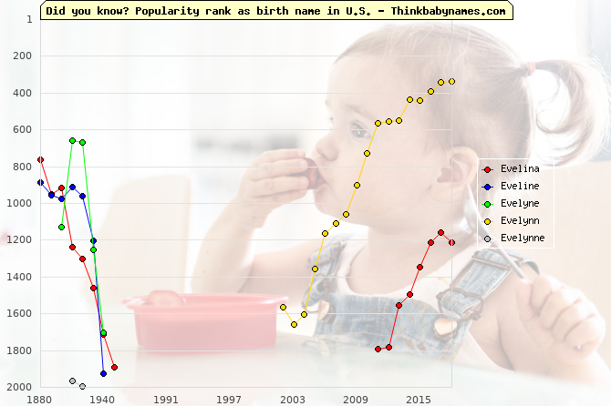 Top 2000 baby names ranking of Evelina, Eveline, Evelyne, Evelynn, Evelynne in U.S.
