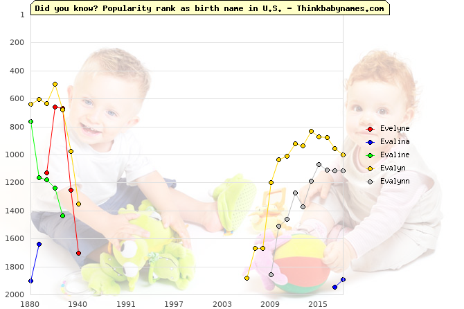 Top 2000 baby names ranking of Evelyne, Evalina, Evaline, Evalyn, Evalynn in U.S.