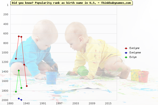 Top 2000 baby names ranking of Evelyne, Evelynne, Evlyn in U.S.