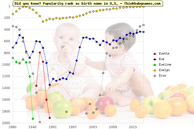 Top 2000 baby names ranking of Evette, Eve, Eveline, Evelyn, Evie in U.S.
