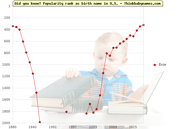 Top 2000 baby names ranking of Evie name in U.S.