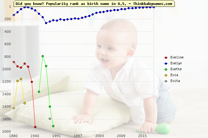 Top 2000 baby names ranking of Eveline, Evelyn, Evette, Evia, Evita in U.S.