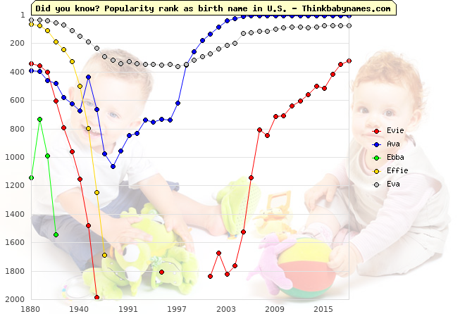 Top 2000 baby names ranking of Evie, Ava, Ebba, Effie, Eva in U.S.