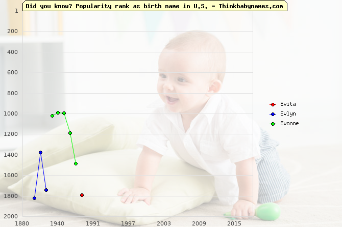 Top 2000 baby names ranking of Evita, Evlyn, Evonne in U.S.