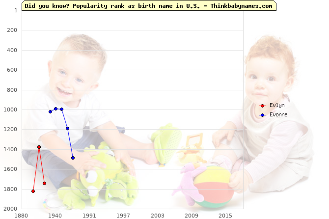 Top 2000 baby names ranking of Evlyn, Evonne in U.S.