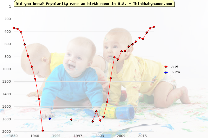 Top 2000 baby names ranking of Evie, Evita in U.S.
