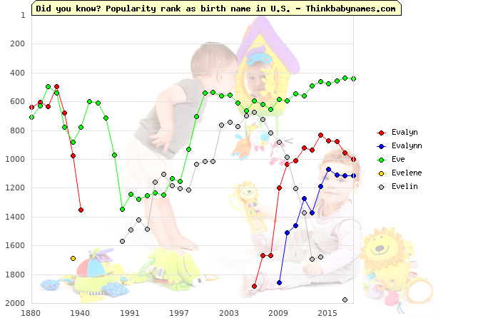 Top 2000 baby names ranking of Evalyn, Evalynn, Eve, Evelene, Evelin in U.S.