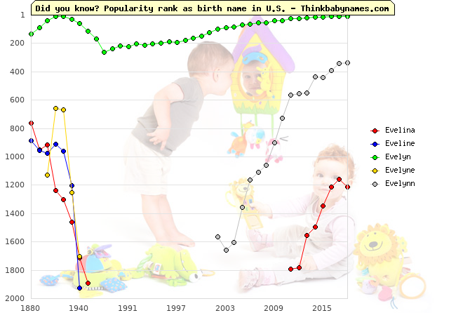 Top 2000 baby names ranking of Evelina, Eveline, Evelyn, Evelyne, Evelynn in U.S.