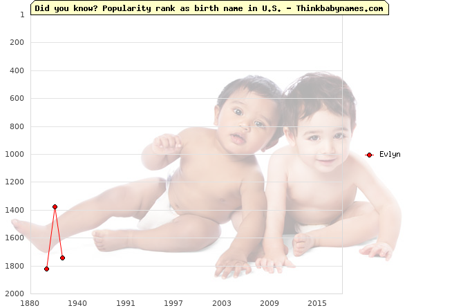 Top 2000 baby names ranking of Evlyn name in U.S.