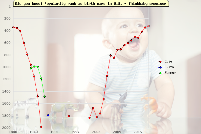 Top 2000 baby names ranking of Evie, Evita, Evonne in U.S.
