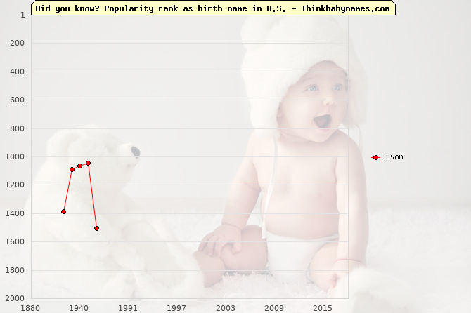 Top 2000 baby names ranking of Evon name in U.S.