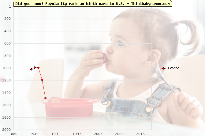 Top 2000 baby names ranking of Evonne name in U.S.