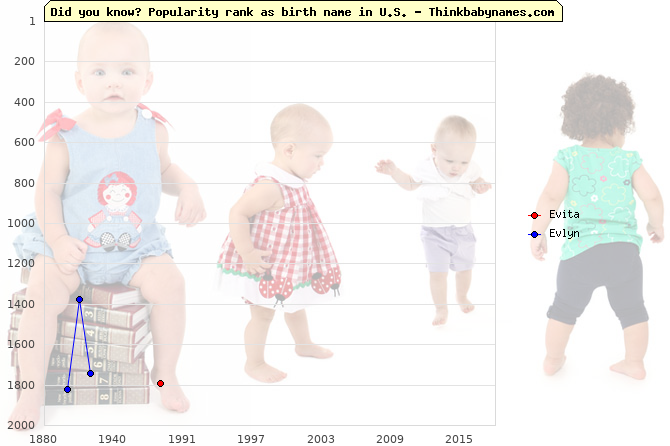 Top 2000 baby names ranking of Evita, Evlyn in U.S.