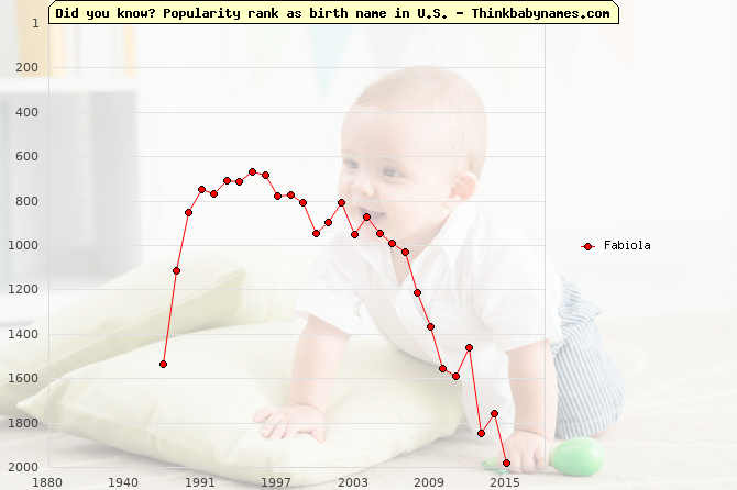 Top 2000 baby names ranking of Fabiola in U.S.