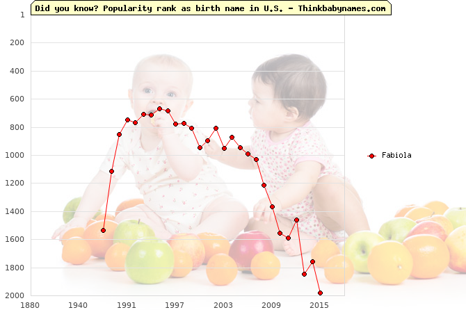 Top 2000 baby names ranking of Fabiola name in U.S.