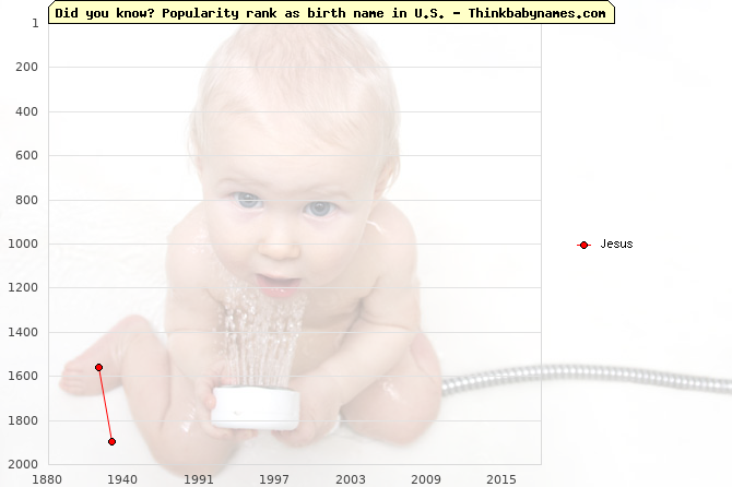 Top 2000 baby names ranking of Jesus in U.S.