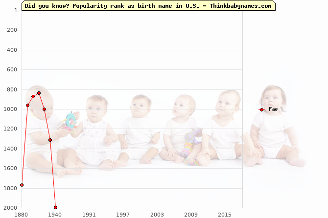 Top 2000 baby names ranking of Fae name in U.S.