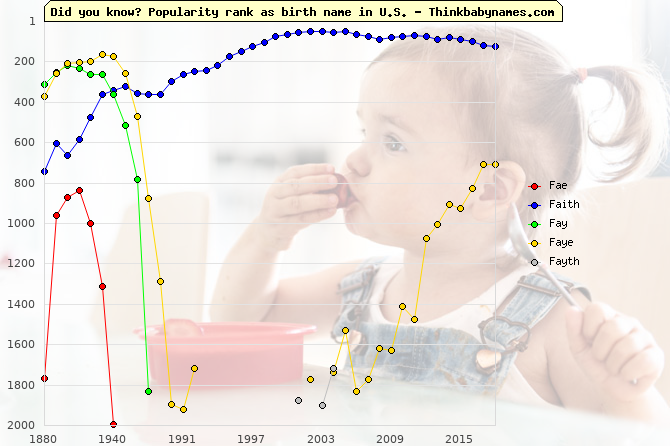 Top 2000 baby names ranking of Fae, Faith, Fay, Faye, Fayth in U.S.