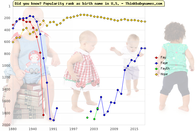 Top 2000 baby names ranking of Fay, Faye, Fayth, Hope in U.S.