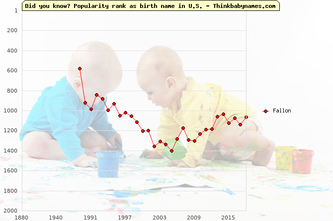 Top 2000 baby names ranking of Fallon name in U.S.