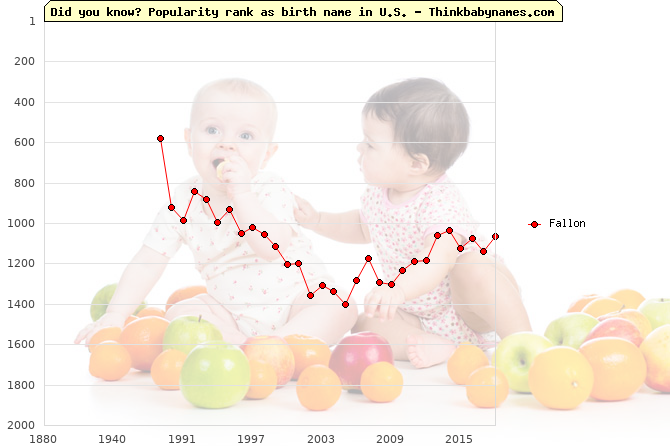 Top 2000 baby names ranking of Fallon in U.S.