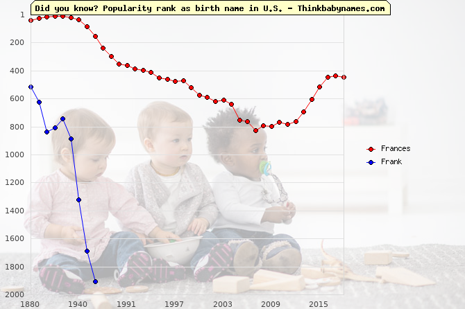 Top 2000 baby names ranking of Frances, Frank in U.S.