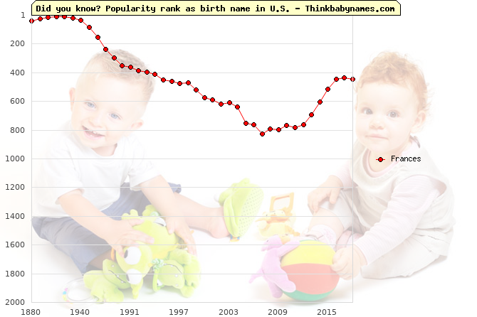 Top 2000 baby names ranking of Frances in U.S.