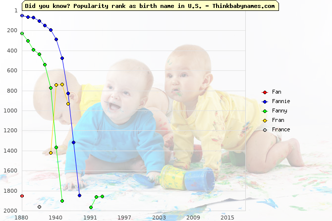 Top 2000 baby names ranking of Fan, Fannie, Fanny, Fran, France in U.S.