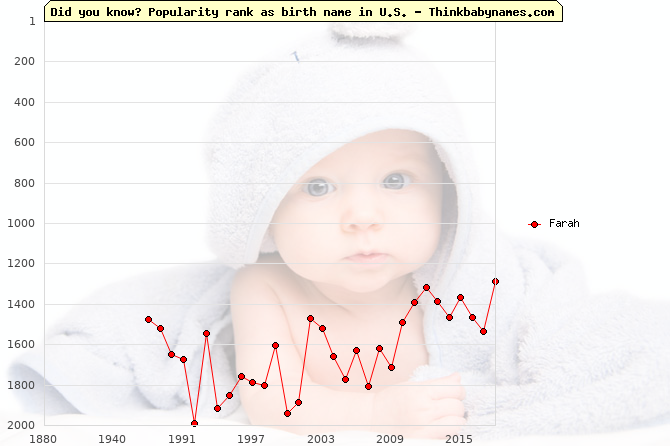 Top 2000 baby names ranking of Farah name in U.S.