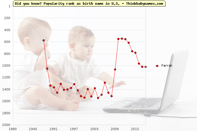 Top 2000 baby names ranking of Farrah name in U.S.