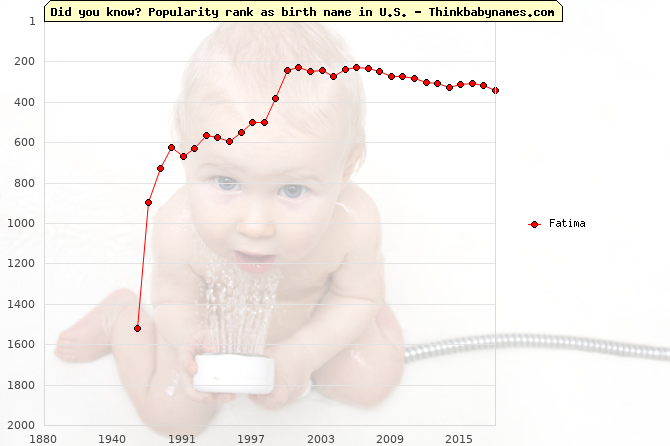 Top 2000 baby names ranking of Fatima name in U.S.