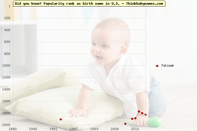 Top 2000 baby names ranking of Fatimah name in U.S.