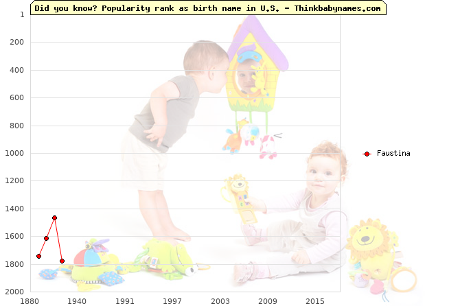Top 2000 baby names ranking of Faustina name in U.S.