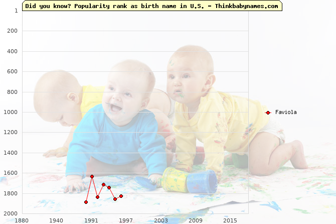 Top 2000 baby names ranking of Faviola name in U.S.