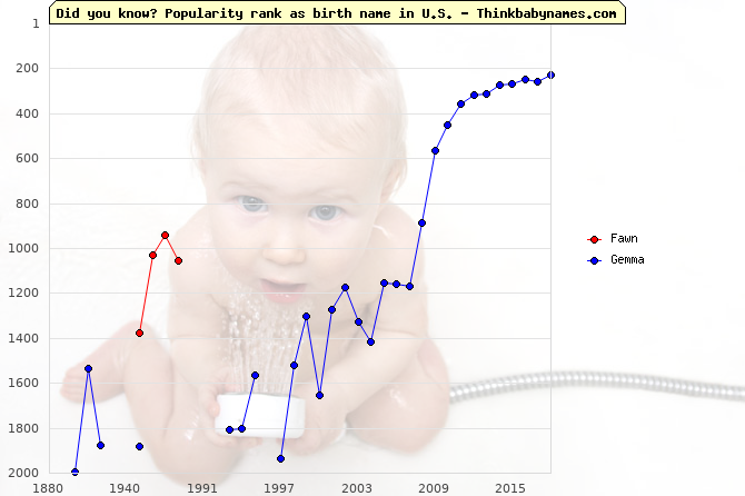 Top 2000 baby names ranking of Young names: Fawn, Gemma